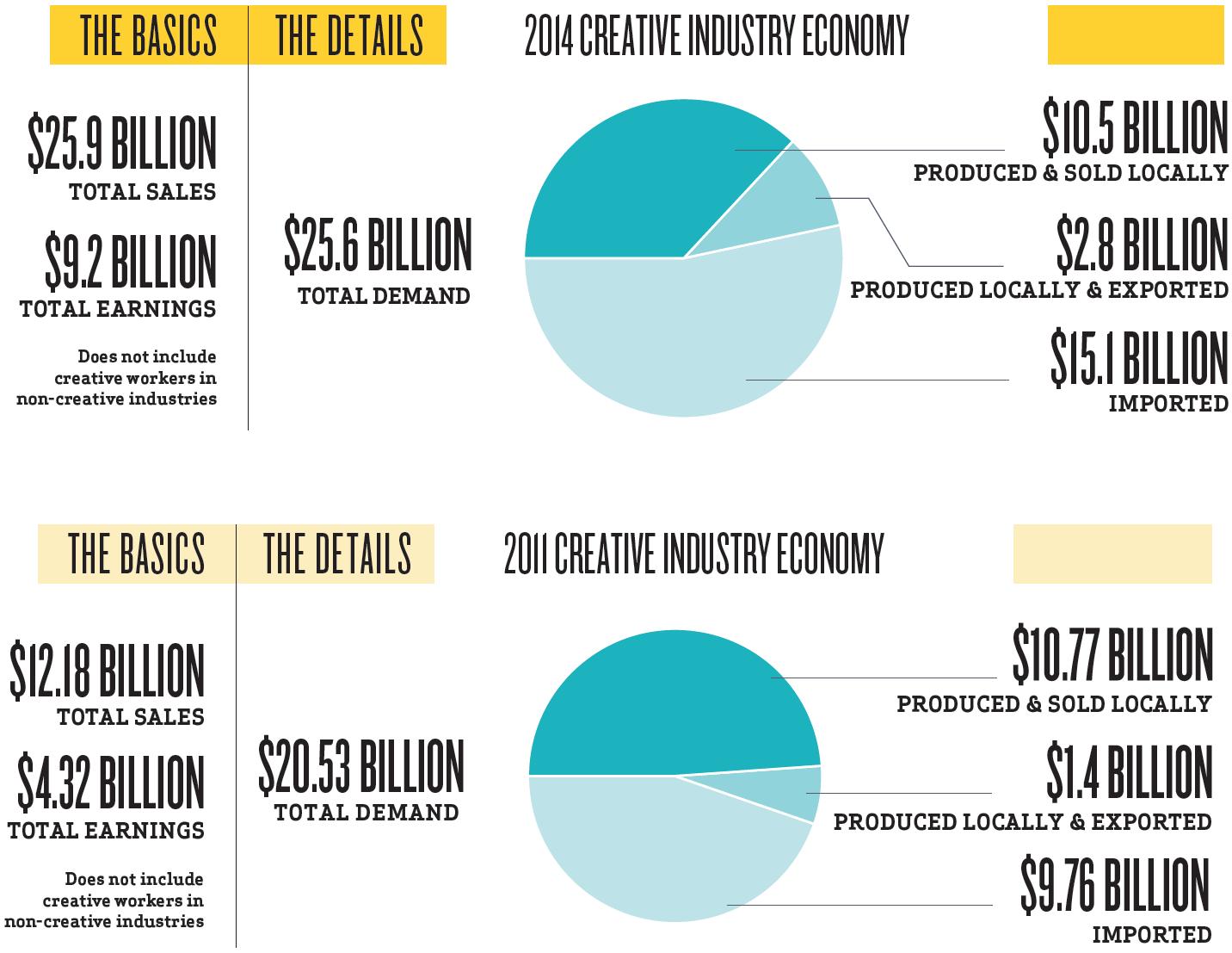 Creative Industry Economy