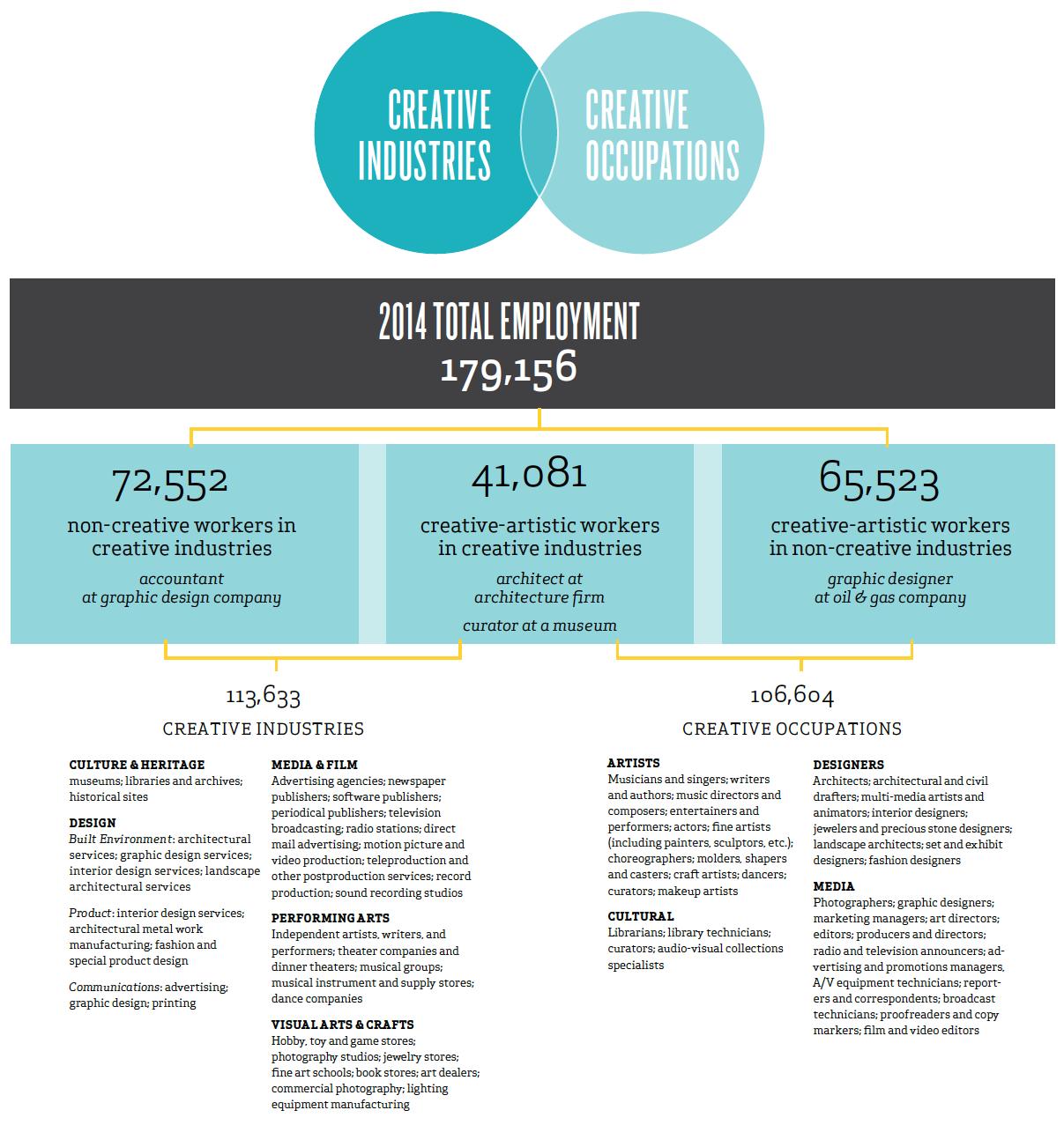 Creative Economy 2014